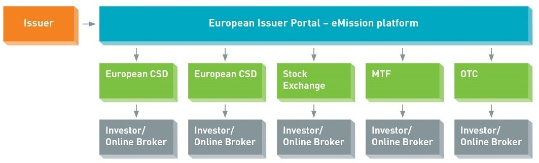 The European Issuer Portal